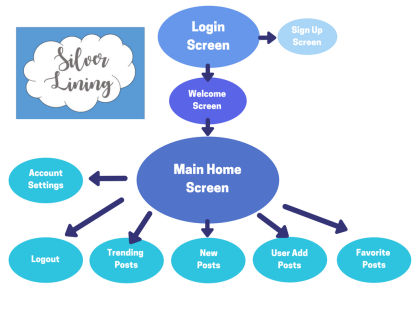 Silver Lining Flow Chart